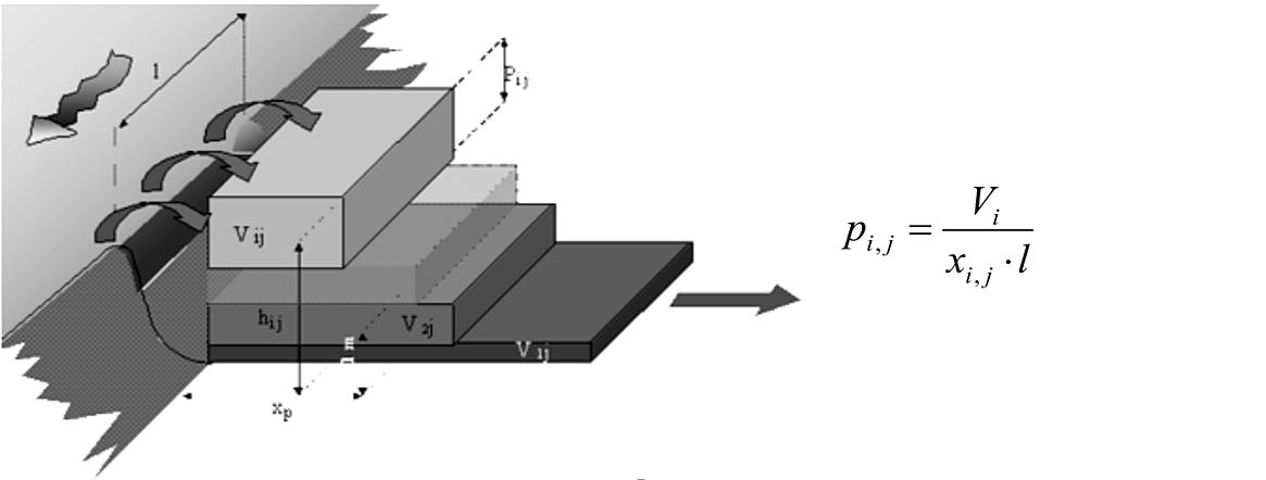 Modello semplificato delle superfici allagabili, approccio statico