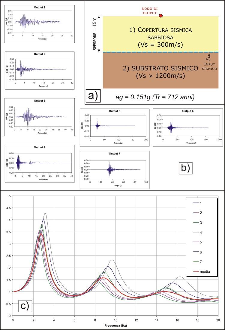 accelerogrammi-sismostratigrafia-e-amplificazione-spettrale