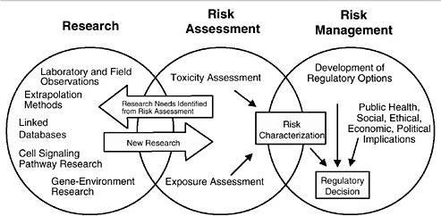 Analisi di rischio, avanzamento della ricerca e gestione del rischio dall'altro