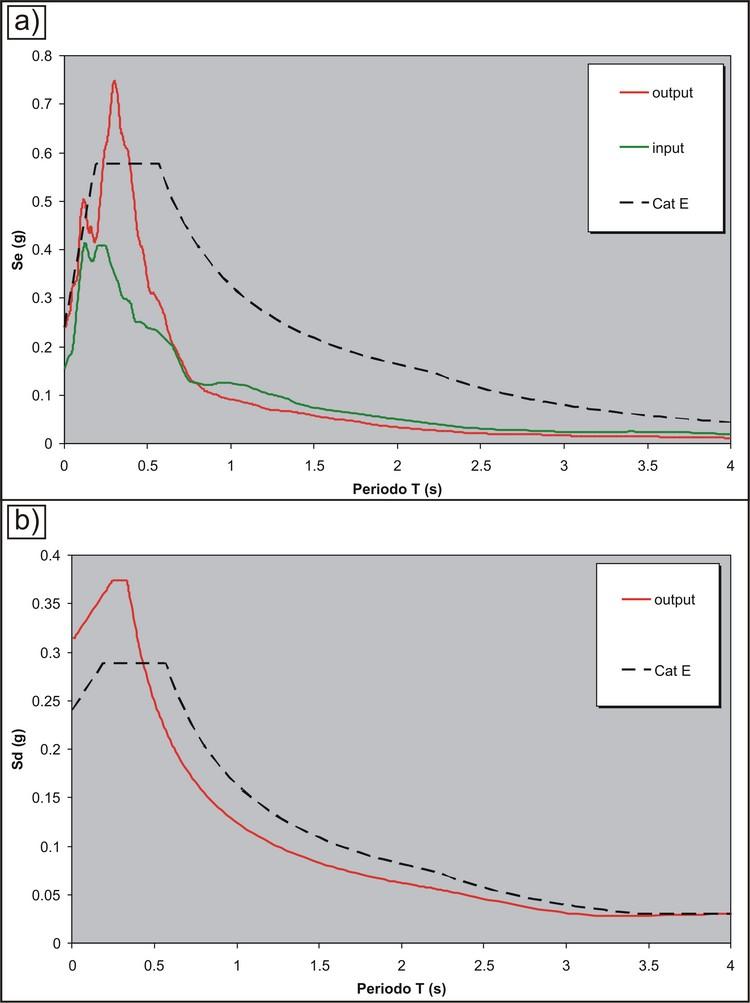 risposta-sismica-locale-e-metodo-semplificato