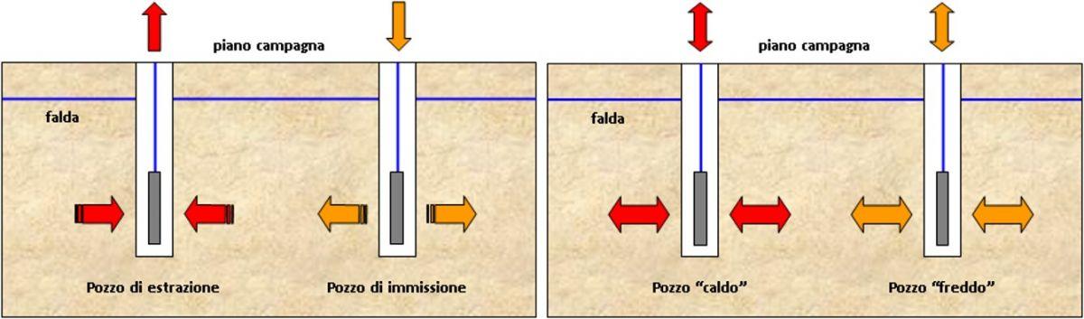 Architettura dei sistemi geotermici a ciclo aperto