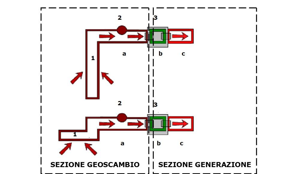 Architettura dei sistemi geotermici a ciclo chiuso