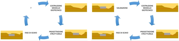 ciclo completo per la realizzazione delle opere di fondazione