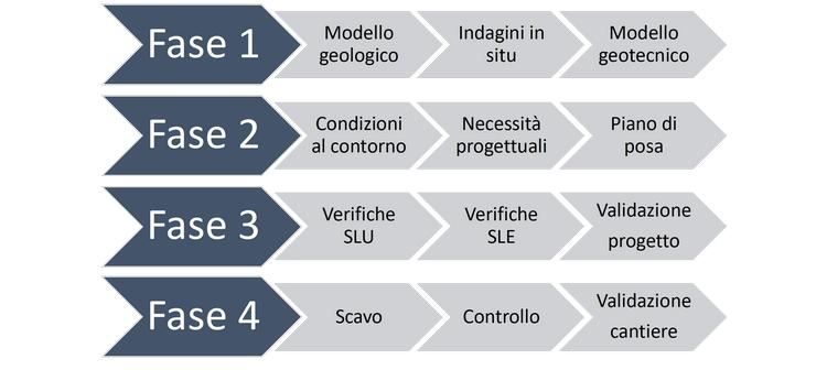 fasi del criterio generale di progetto