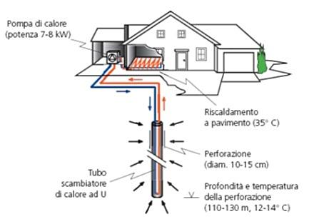 Risposta sismica locale, approccio ingegneristico