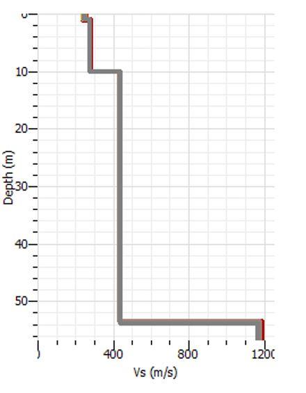 Profilo delle Vs ottenuto con Dinver