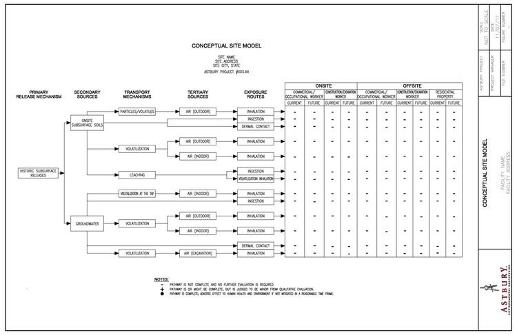 Schema di modello concettuale sito specifico