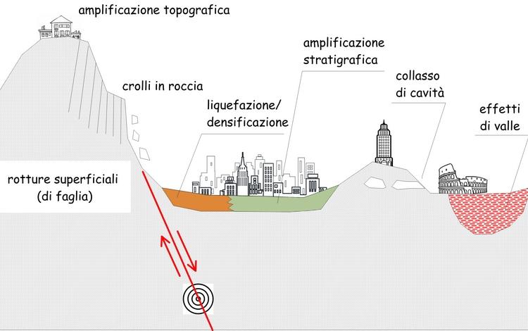 L'approccio geologico ingegneristico alla risposta sismica locale