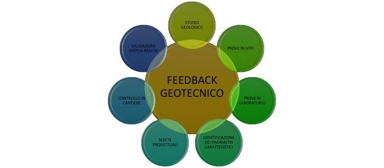 processo realizzativo di un'opera secondo il feedback geotecnico