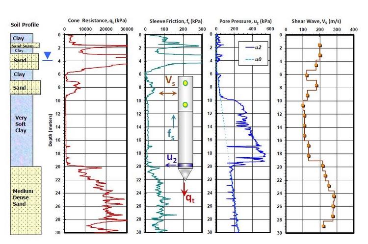 Parametri geotecnici correlazioni
