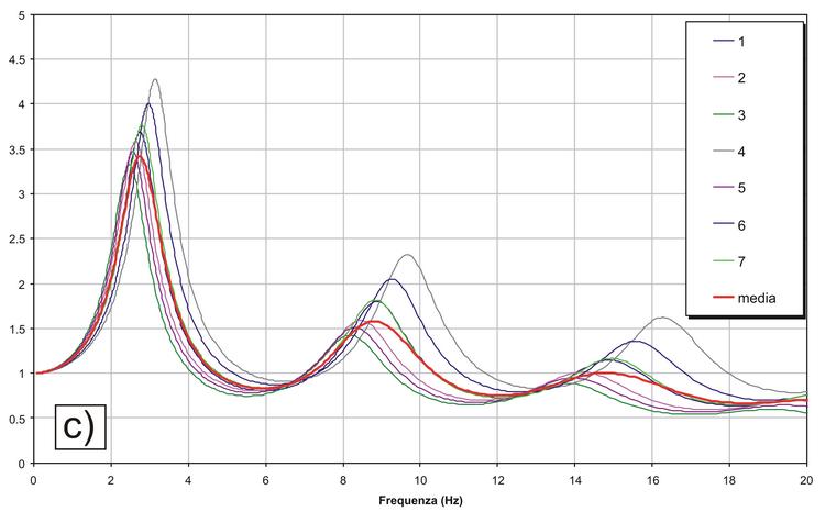 Analisi di Risposta Sismica Locale (RSL)