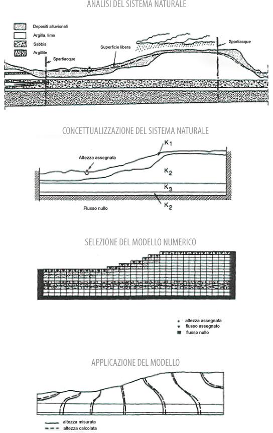 Schema di modellazione acque sotterranee
