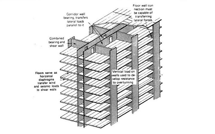 Schema storico della muratura armata per edifici multipiano