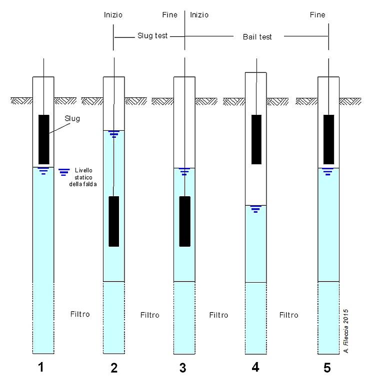 Slug test prove di permeabilit�