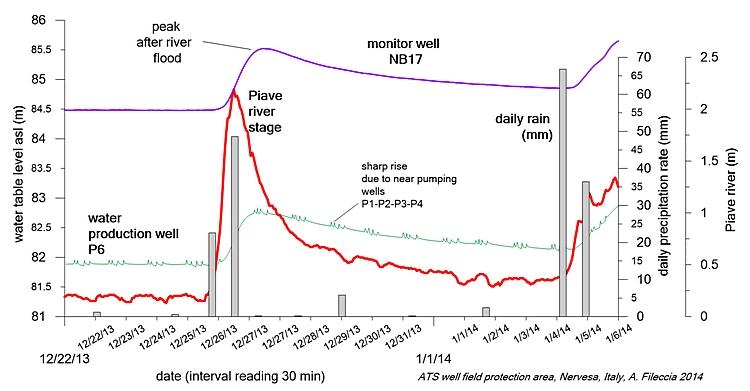 Variazioni di livello naturale e dinamico di pozzi