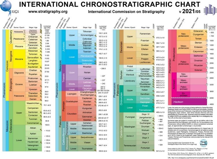Patrimonio stratigrafico di rilevanza internazionale: due nuovi GSSP appena approvati e pubblicati