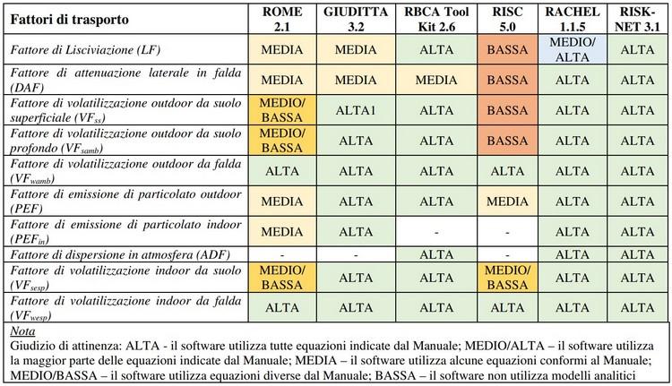 Nota tecnica per SNPA sull'utilizzo dei software per l'analisi di rischio sito-specifica dei siti contaminati