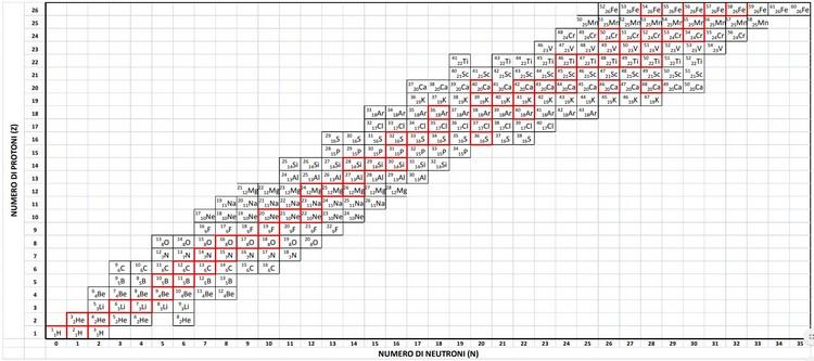 Quaderni ISPRA - Isotopi: dalla teoria alla pratica