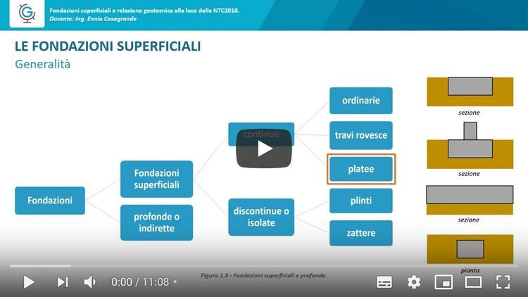 Fondazioni superficiali e relazione geotecnica alla luce delle NTC2018 (Lezione 2)